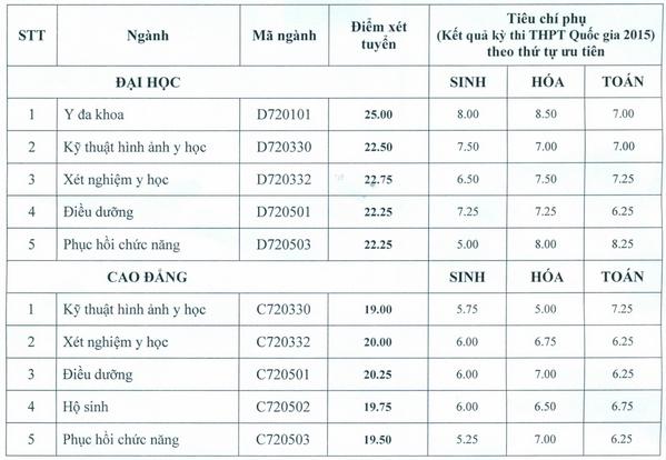 Diem chuan Dai hoc Ky thuat Y te Hai Duong nam 2015