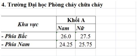 Diem chuan NV1 Dai hoc Phong chay chua chay 2015