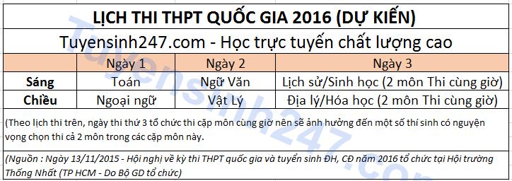 Thi dai hoc va thi tot nghiep Thpt quoc gia 2016 the nao?