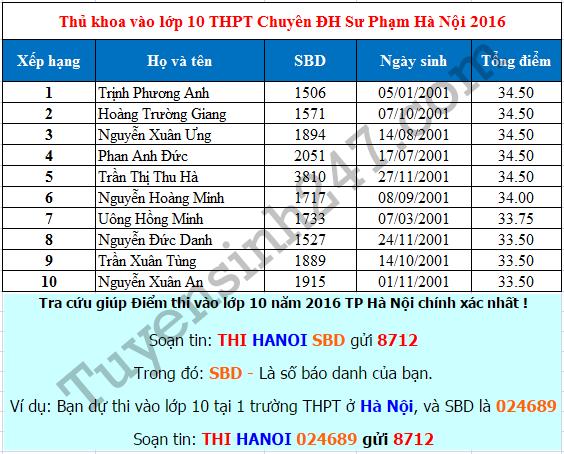 Điểm thi vào lớp 10 THPT Chuyên ĐH Sư Phạm Hà Nội 2016