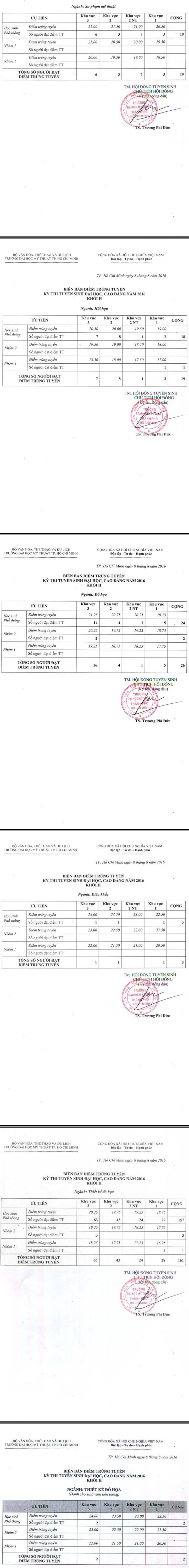 Diem chuan Dai hoc My thuat TPHCM 2016