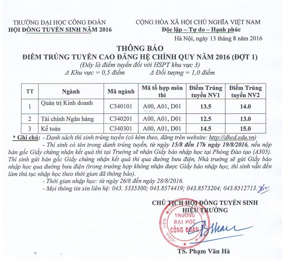 Diem chuan dot 1 vao truong Dai hoc Cong Doan 2016