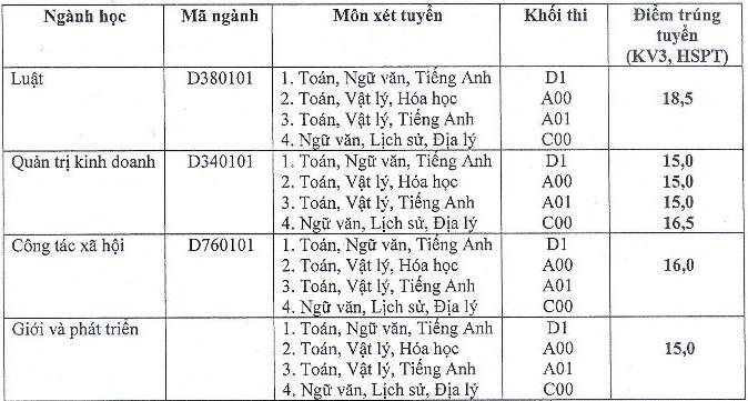 Diem chuan trung tuyen Hoc vien Phu nu Viet Nam 2016