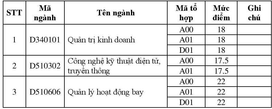 Hoc vien Hang Khong Viet Nam cong bo diem chuan dot 1 nam 2016