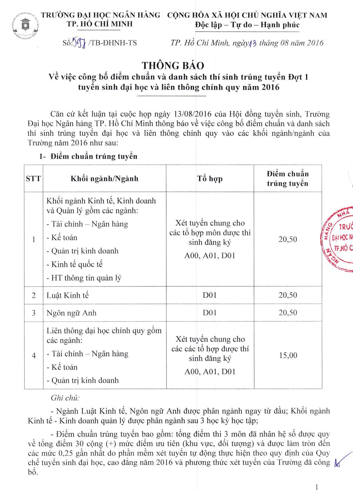 Diem chuan trung tuyen dot 1 vao truong Dai hoc Ngan hang TP.HCM 2016