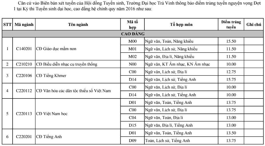 Diem chuan dot 1 vao truong Dai hoc Tra Vinh 2016
