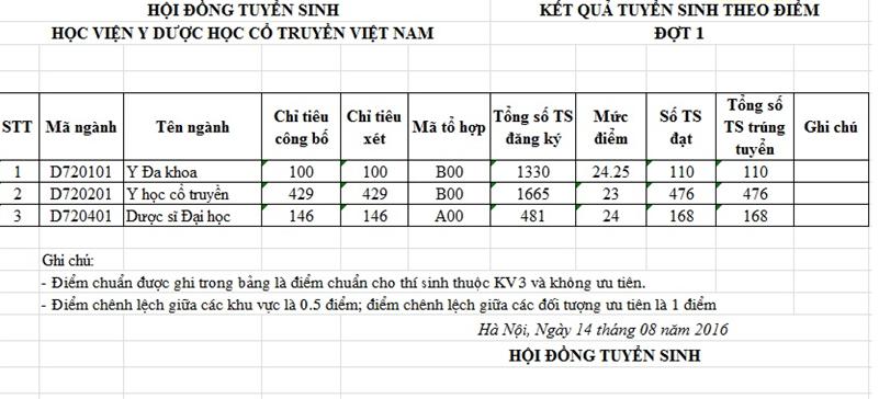 Diem trung tuyen Hoc Vien Y Duoc Hoc co truyen Viet Nam 2016