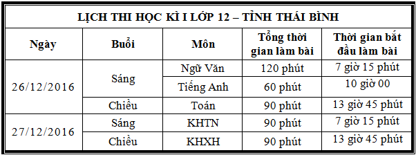 So GD&DT Thai Binh cong bo lich thi HK1 lop 12 nam 2016 -2017