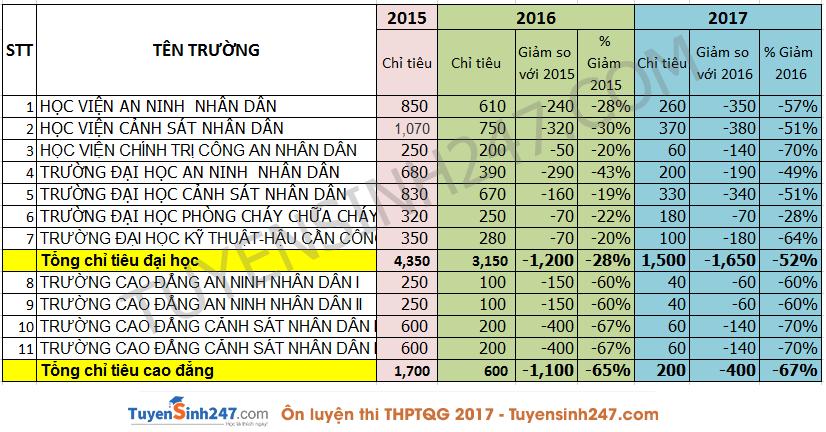 Thi truong cong an 2018 dieu can phai phai biet.