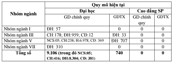 Thong tin tuyen sinh Dai hoc su pham ky thuat Hung Yen 2017
