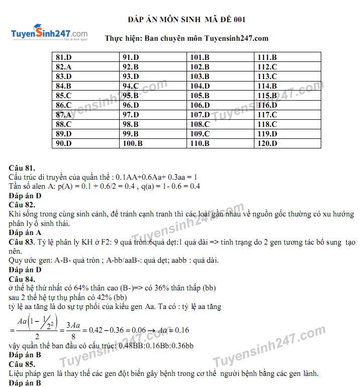 Dap an de thi thu THPTQG mon Ly, Hoa, Sinh (KHTN) - So GD Ha Noi 2017