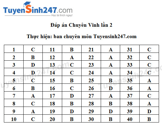 De thi thu THPT Quoc gia mon Hoa 2017 - THPT Chuyen DH Vinh lan 2