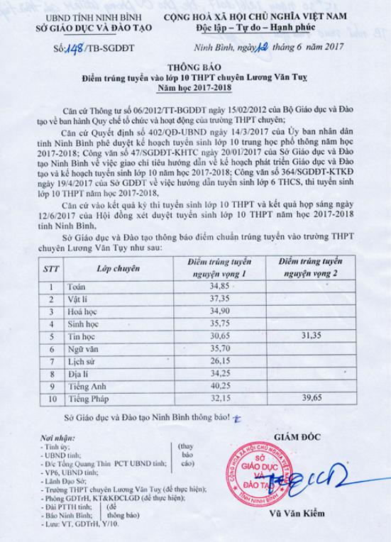 Diem chuan vao lop 10 Ninh Binh nam 2017