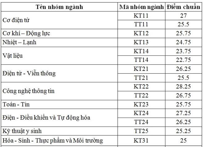 Diem chuan Dai hoc Bach Khoa Ha Noi 2017