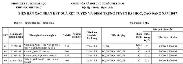 Diem chuan Truong DH Thuong mai nam 2017