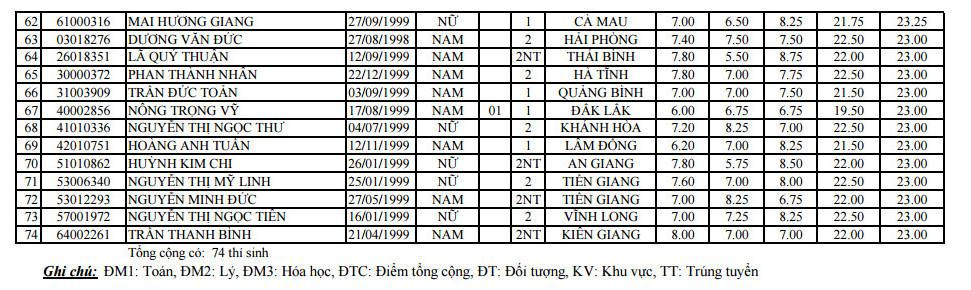 Diem chuan Truong DH Dau khi Viet Nam nam 2017