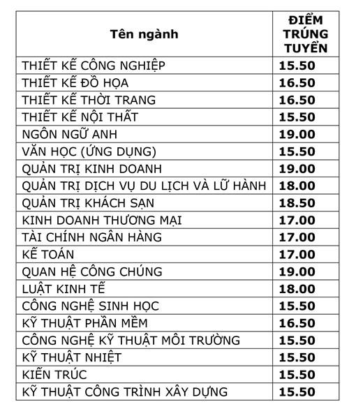 Diem chuan cua Truong Dai hoc Van Lang nam 2017