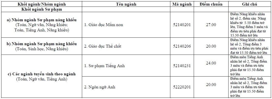 Diem trung tuyen Dai hoc Vinh nam 2017