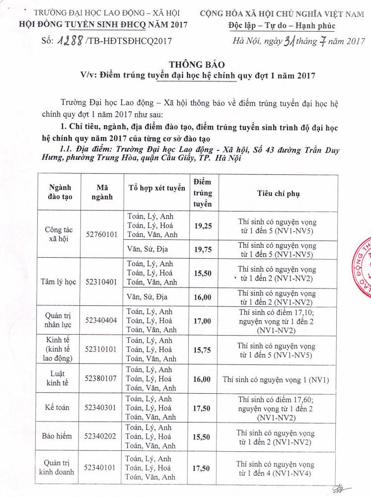 Diem chuan Truong DH Lao dong xa hoi nam 2017