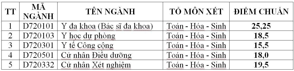 Diem trung tuyen nam 2017 Truong DH Y Khoa Vinh