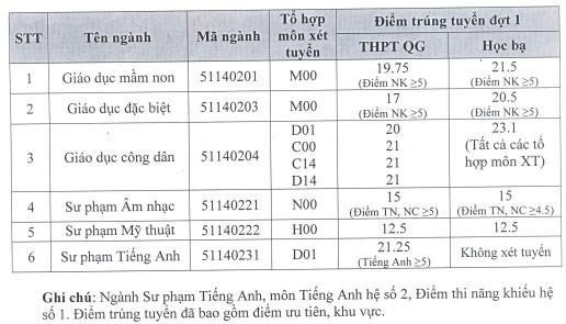 Diem chuan Truong Cao dang Trung uong TP.HCM nam 2017