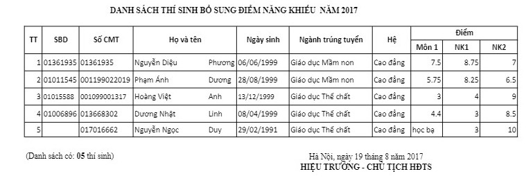 Dai hoc Thu Do cong bo danh sach trung tuyen NVBS dot 1 nam 2017