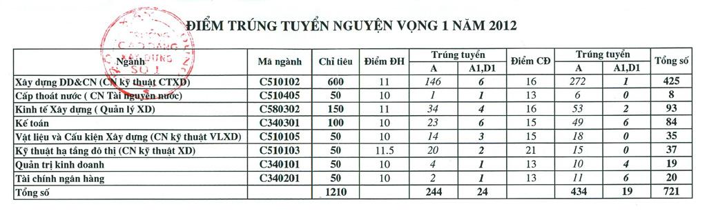 Diem chuan Cao dang Xay dung so 1 nam 2012