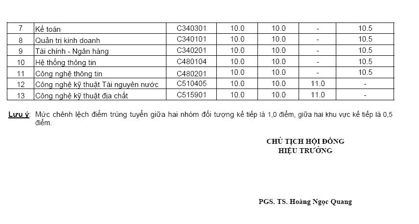 Diem chuan nv2 Dai hoc Tai nguyen va Moi truong Ha Noi nam 2012