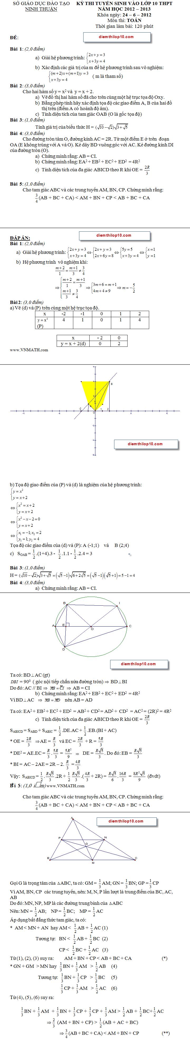 Điểm thi lớp 10 năm 2012 32cbe564e700d3576570d38b239cf204 46608919.ninhthuan Đáp án đề thi môn toán lớp 10 NINH THUẬN năm 2012