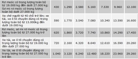 Về phương thức nộp phí, với xe ô tô dân sự đăng ký tại Việt