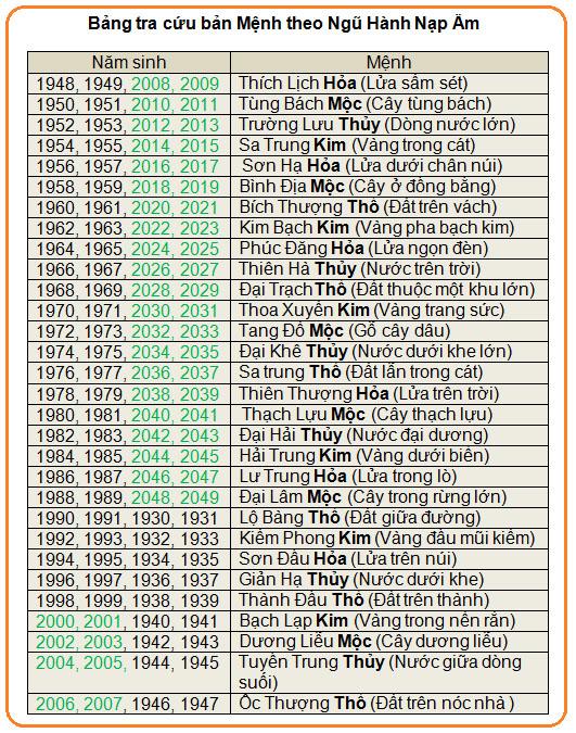 Chọn tuổi xông nhà đầu năm 2013 Quý Tỵ theo Can Chi