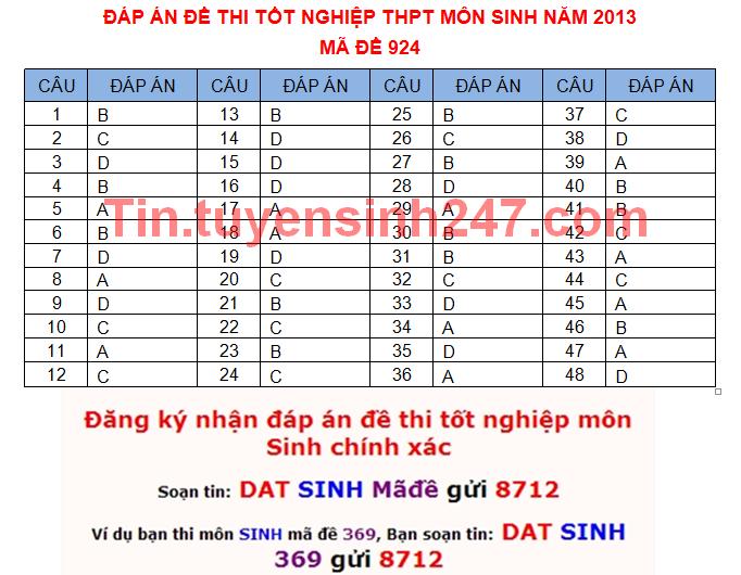 Dap an de thi tot nghiep mon sinh nam 2013 ma de 924