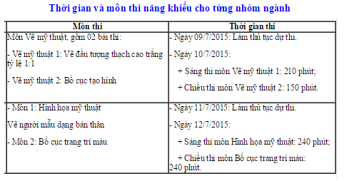 Lịch thi môn năng khiếu đại học kiến trúc Hà Nội 2015
