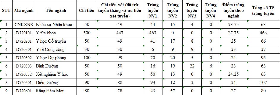 Diem chuan Dai hoc Y Ha Noi nam 2015