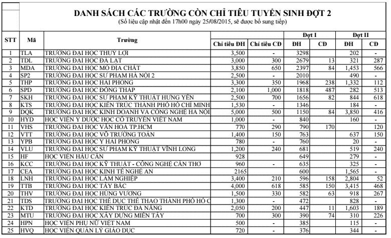 Danh sách các trường xét tuyển NV2 và chỉ tiêu 2015