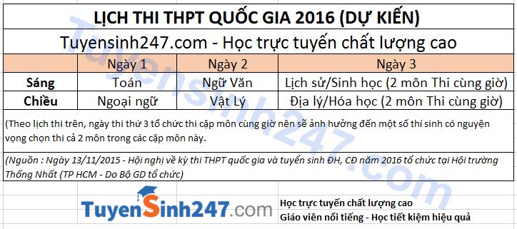 Lịch thi thpt quốc gia 2016 mới nhất BGD (dự kiến)