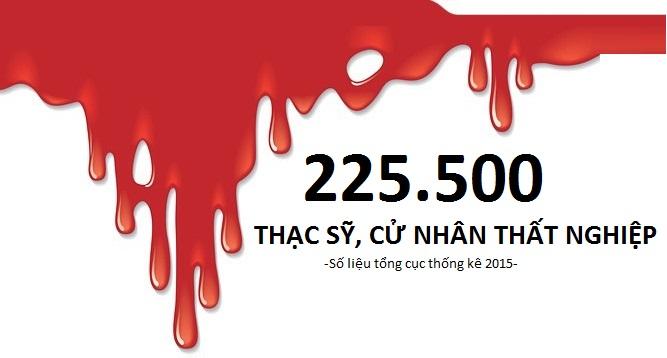 225.500 cử nhân, thạc sĩ thất nghiệp: Học vì hư danh