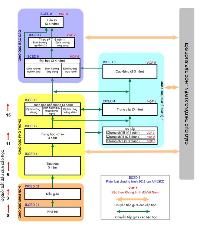 Bộ GD&ĐT đề xuất thay đổi cơ cấu hệ thống giáo dục Quốc dân