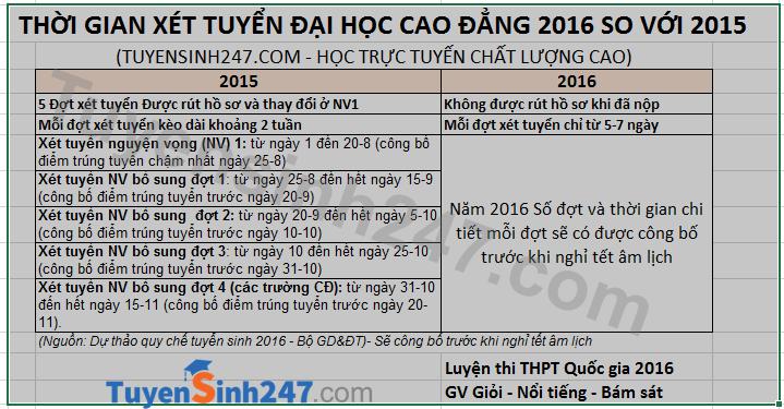 Thi THPT 2016: Rút ngắn thời gian mỗi đợt xét tuyển chỉ còn 5-7 ngày