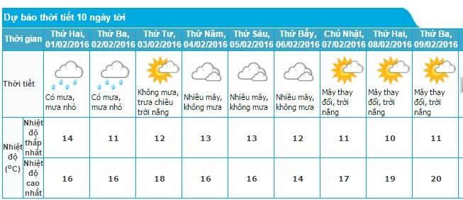 Miền Bắc mưa rét, miền Nam không quá nóng dịp Tết