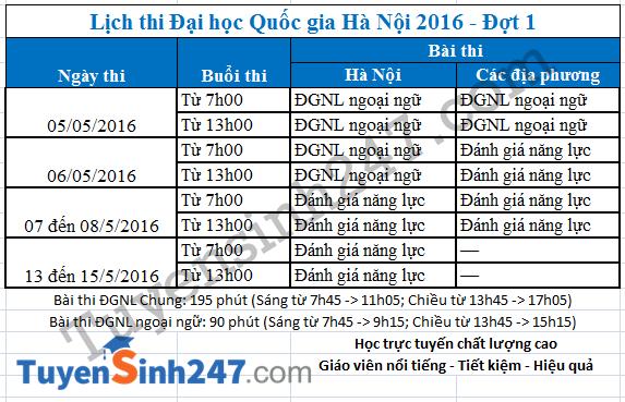 Lịch thi Đại học Quốc gia Hà Nội năm 2016 - Đợt 1