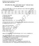 Đề thi học kì 2 lớp 7 môn Toán - THCS Sông Đà 2016