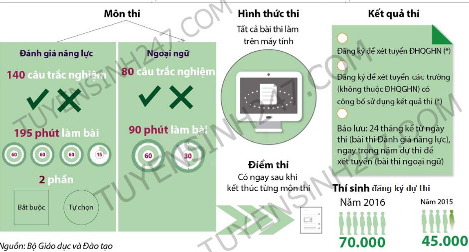 Từ năm 2017 Đại học quốc gia Hà Nội tăng quy mô tuyển sinh