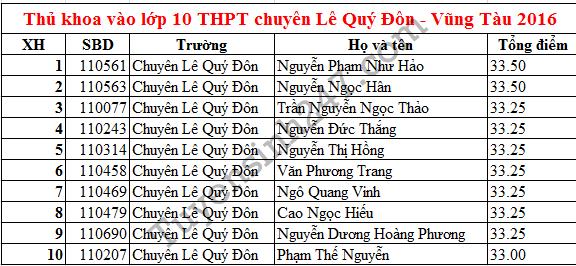 Điểm thi vào lớp 10 THPT chuyên Lê Quý Đôn Vũng Tàu 2016