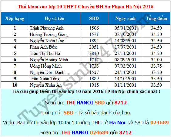 Đã có điểm thi vào lớp 10 THPT Chuyên ĐH Sư Phạm Hà Nội 2016