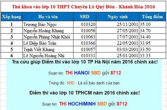 Điểm thi vào lớp 10 THPT chuyên Lê Quý Đôn - Khánh Hòa 2016