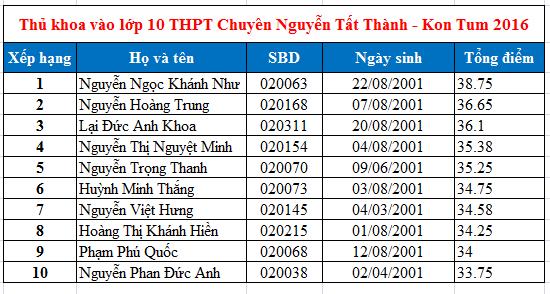 Điểm thi vào lớp 10 THPT Chuyên Nguyễn Tất Thành Kon Tum 2016