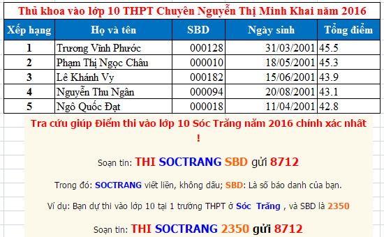 Điểm thi lớp 10 THPT Chuyên Nguyễn Thị Minh Khai 2016