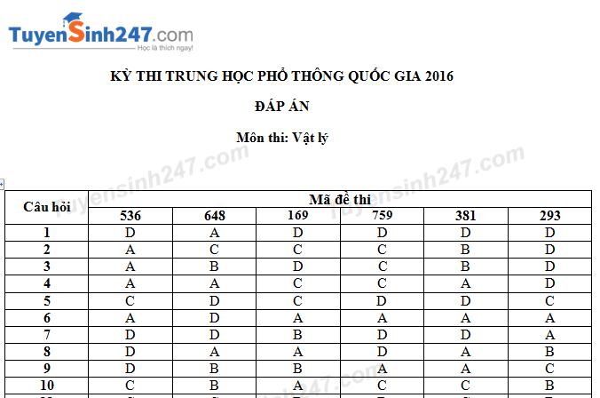 Đã có đáp án đề thi THPT Quốc gia môn Lý 2016 - Tất cả mã đề