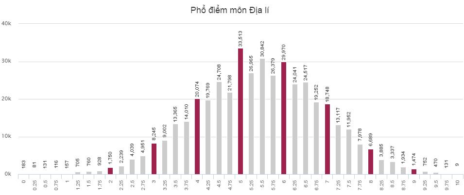 Phổ điểm của thí sinh thi THPT Quốc gia khối C 2016